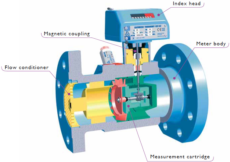 turbine gass flow meter Of a turbine meter would rotate at the same angular velocity when it is subjected to a flow of fluid at the same reynolds number, regardless of the composition, pressure.